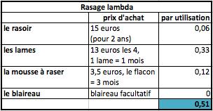 coût rasage lambda